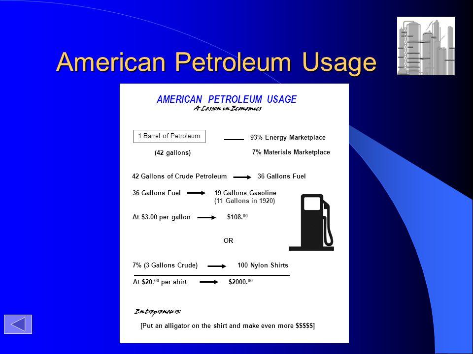 American Petroleum Usage