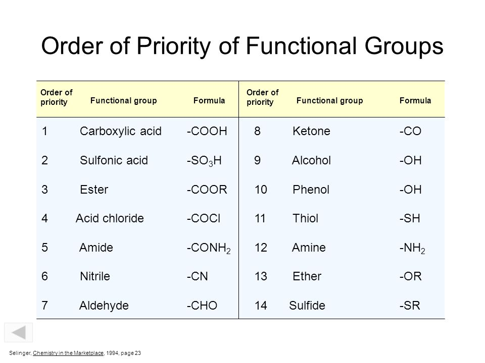 Order of Priority of Functional Groups