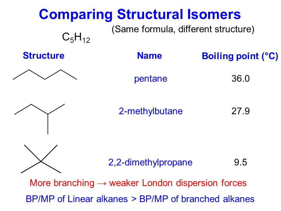 Comparing Structural Isomers