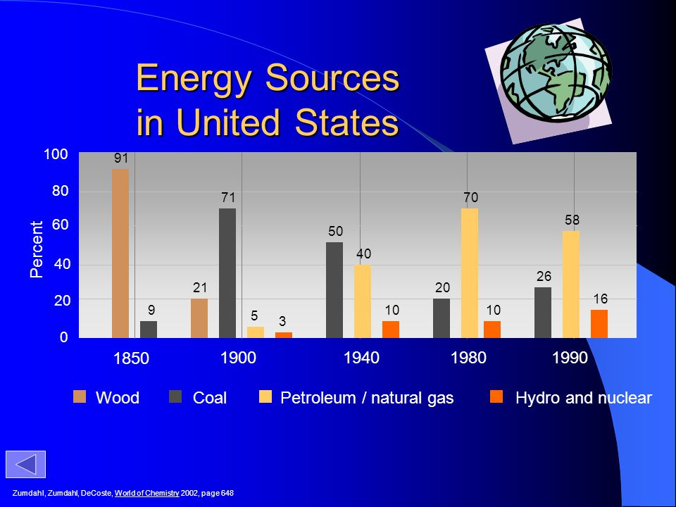 Energy Sources in United States