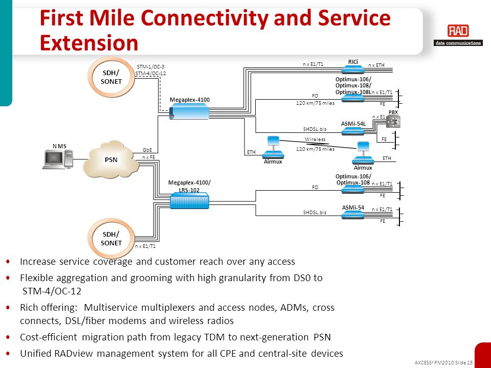 First Mile Connectivity and Service Extension