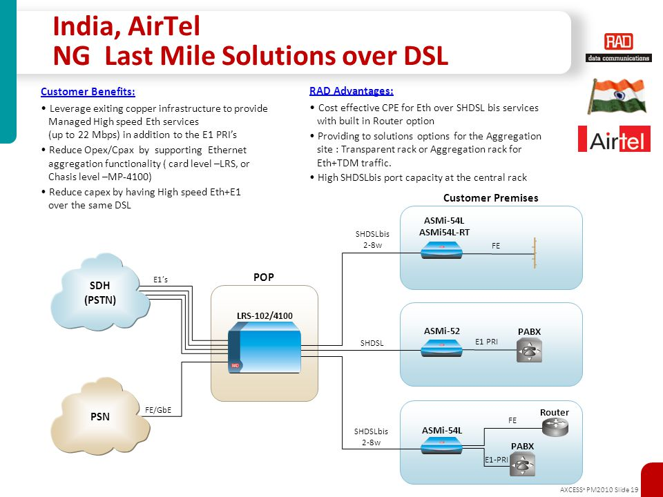India, AirTel NG Last Mile Solutions over DSL