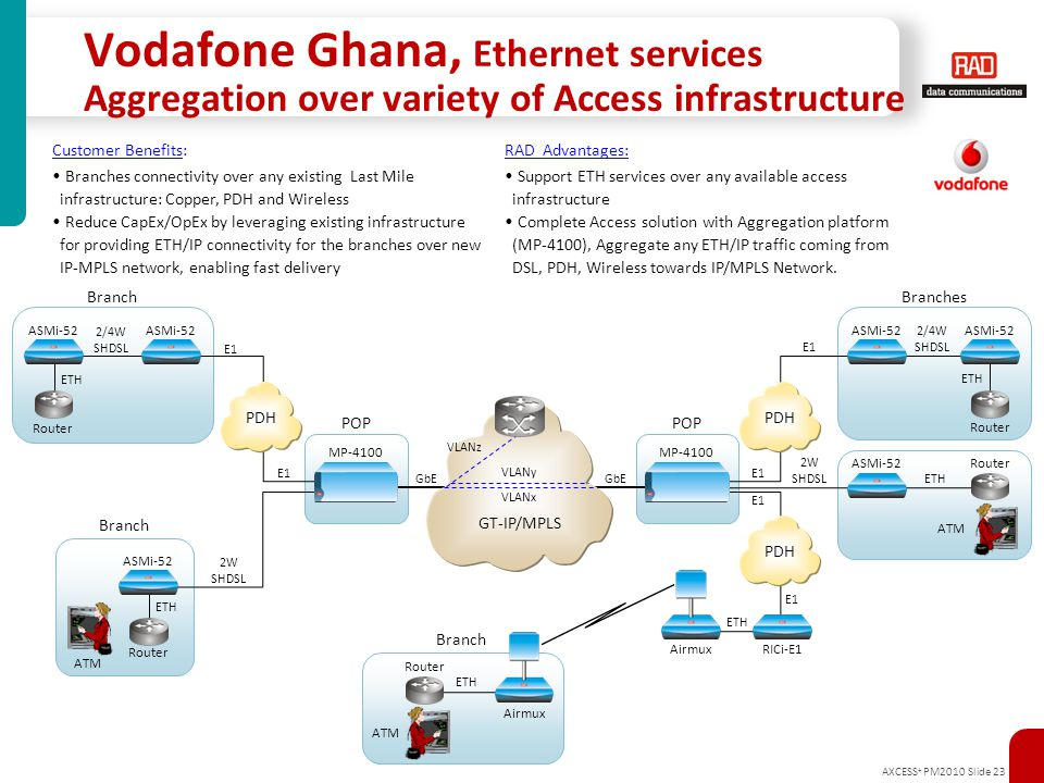 Vodafone Ghana, Ethernet services Aggregation over variety of Access infrastructure