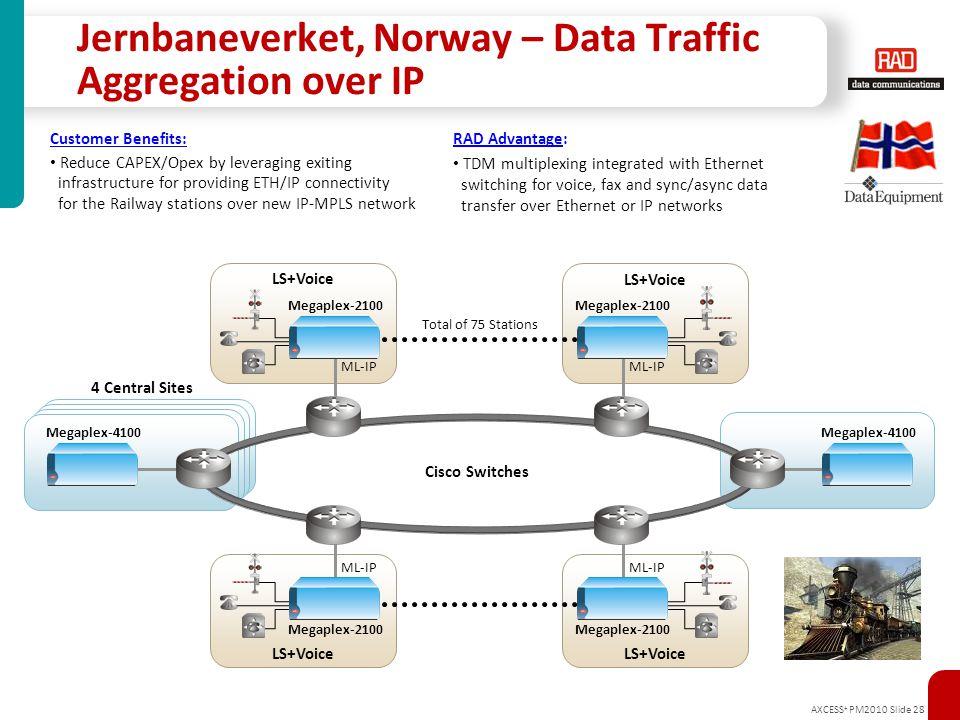 Jernbaneverket, Norway – Data Traffic Aggregation over IP