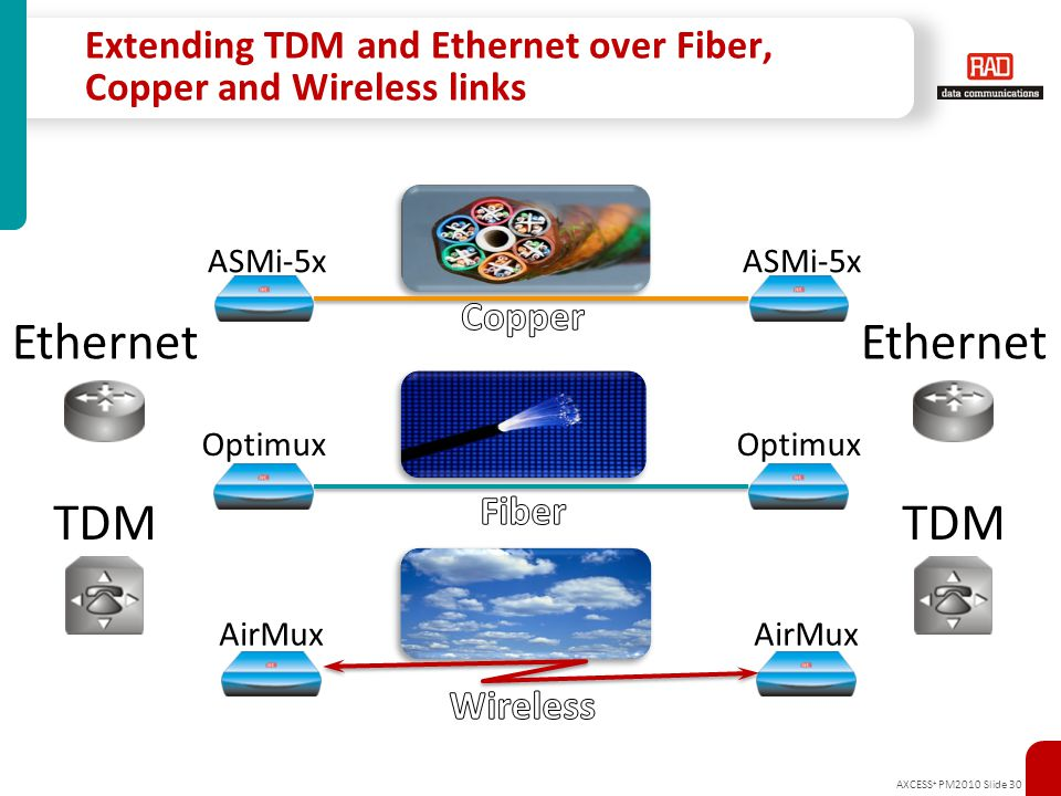 Extending TDM and Ethernet over Fiber, Copper and Wireless links