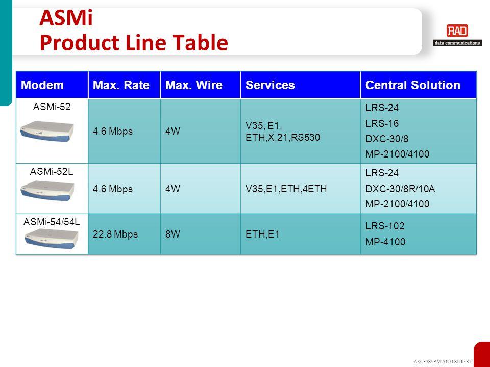 ASMi Product Line Table