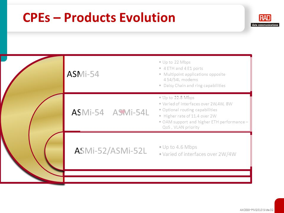 CPEs – Products Evolution