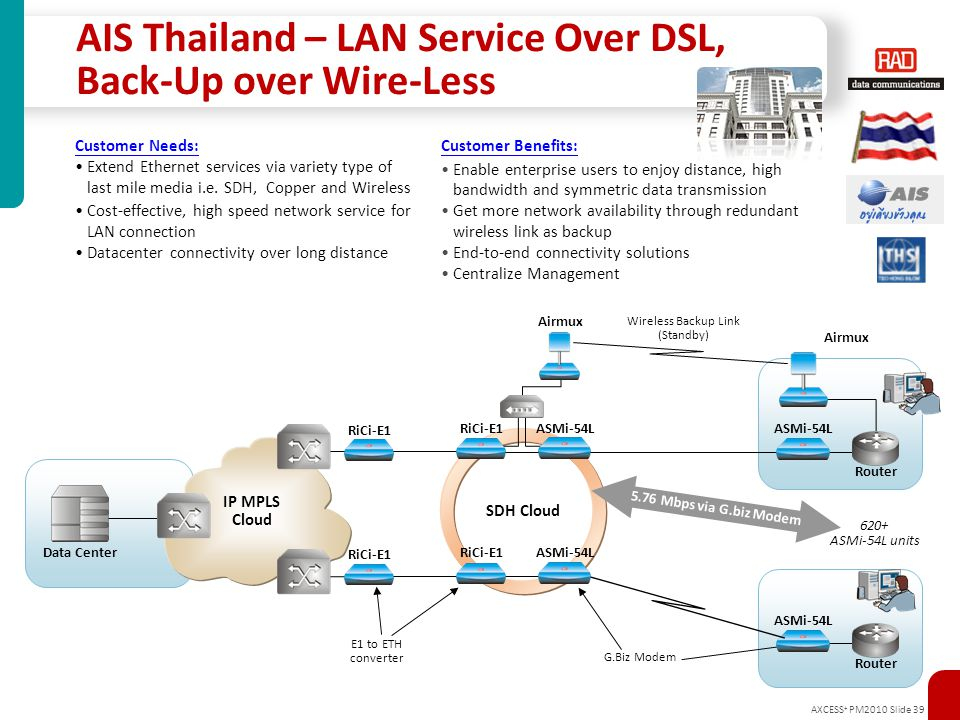 AIS Thailand – LAN Service Over DSL, Back-Up over Wire-Less