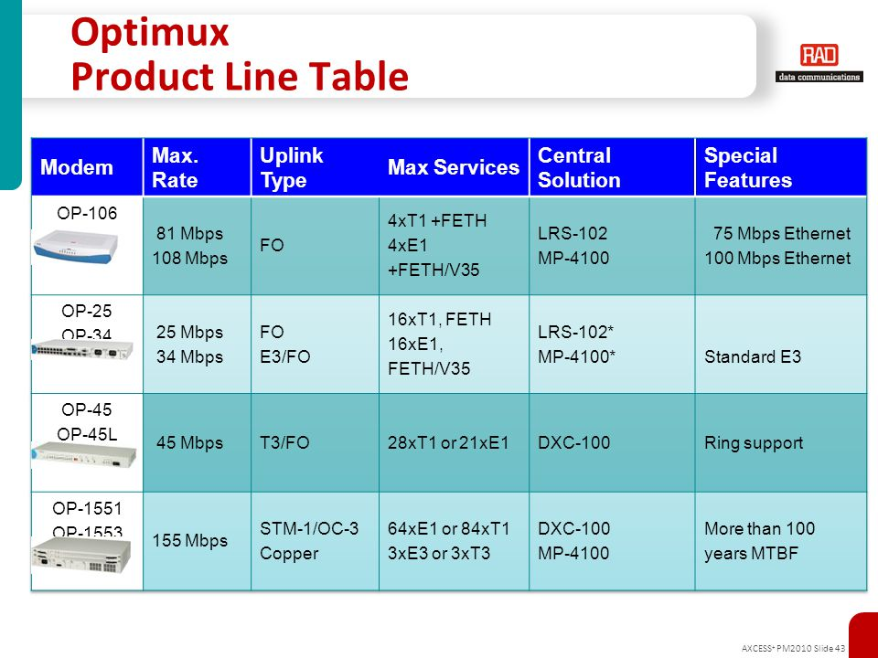 Optimux Product Line Table