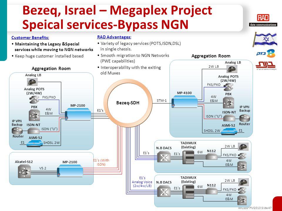 Bezeq, Israel – Megaplex Project Speical services-Bypass NGN