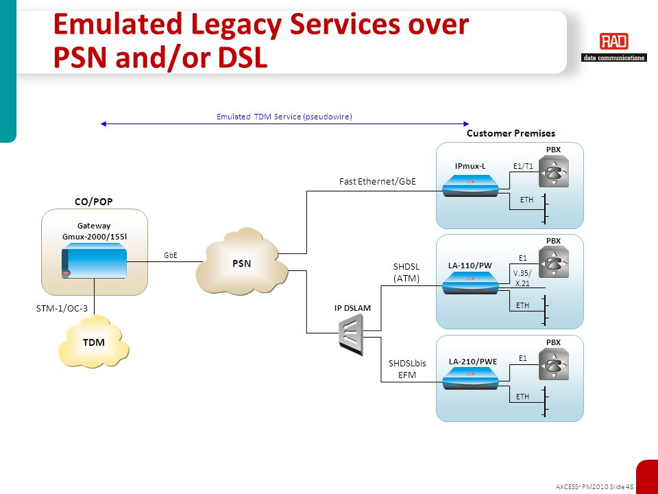Emulated Legacy Services over PSN and/or DSL