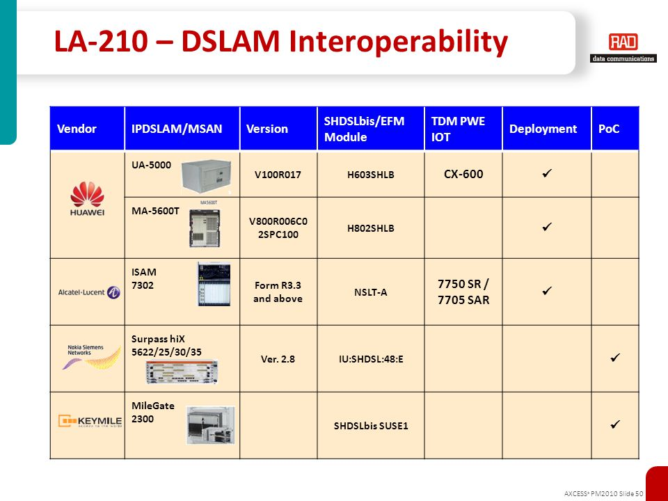 LA-210 – DSLAM Interoperability