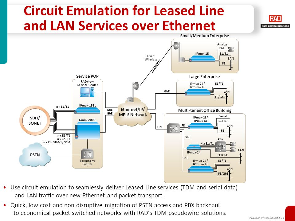 Circuit Emulation for Leased Line and LAN Services over Ethernet