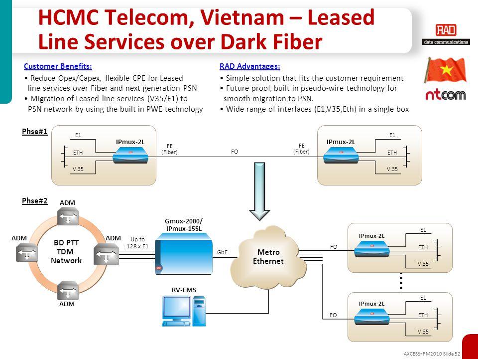 HCMC Telecom, Vietnam – Leased Line Services over Dark Fiber