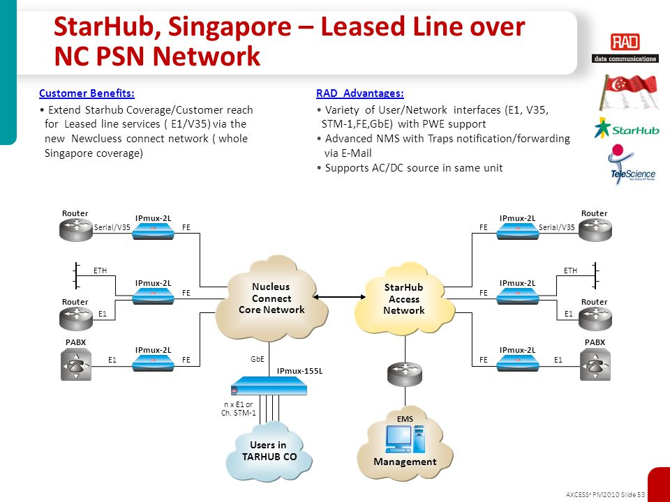 StarHub, Singapore – Leased Line over NC PSN Network