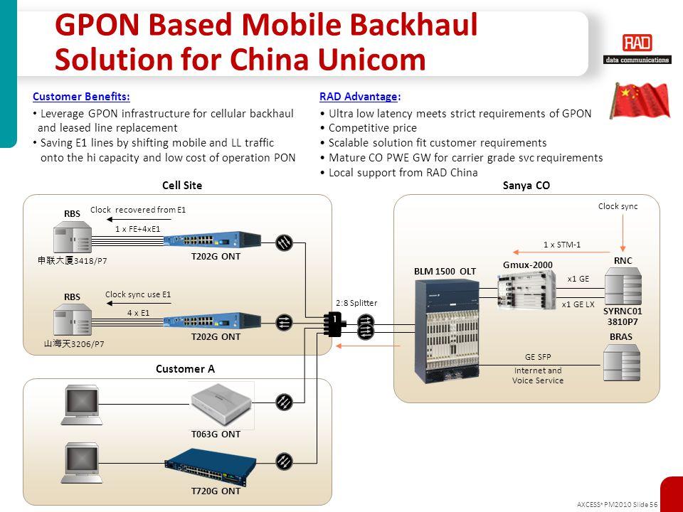 GPON Based Mobile Backhaul Solution for China Unicom