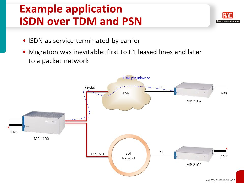 Example application ISDN over TDM and PSN