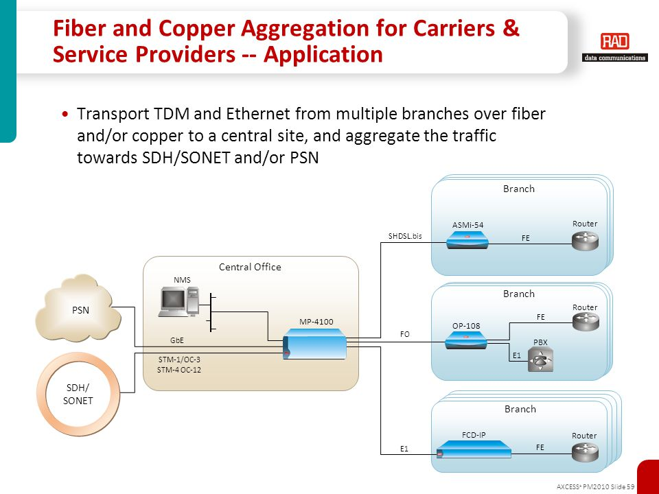 Fiber and Copper Aggregation for Carriers & Service Providers -- Application