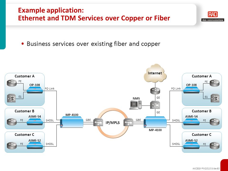 Example application: Ethernet and TDM Services over Copper or Fiber