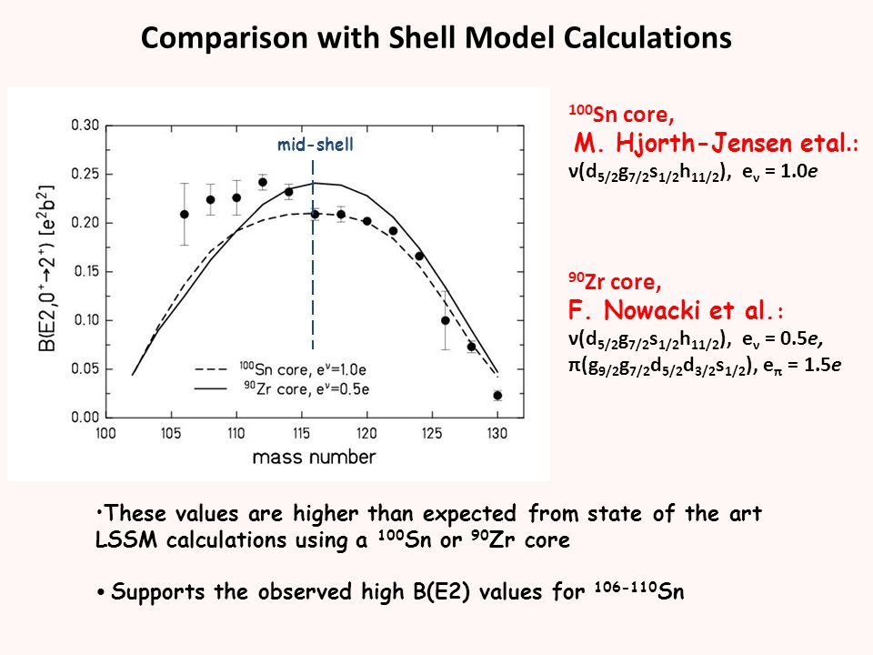 Comparison with Shell Model Calculations