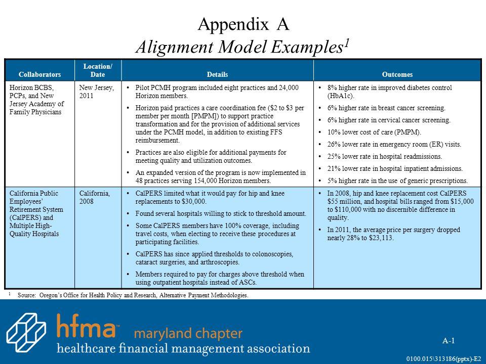 Appendix A Alignment Model Examples1 (continued)