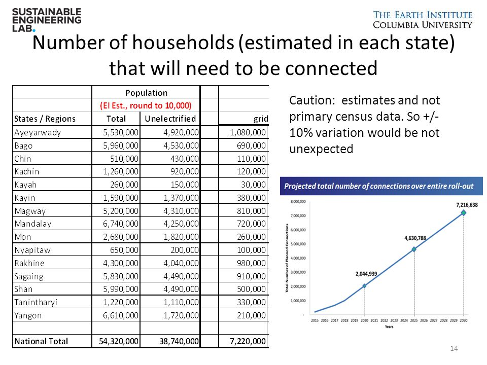 Number of households (estimated in each state) that will need to be connected