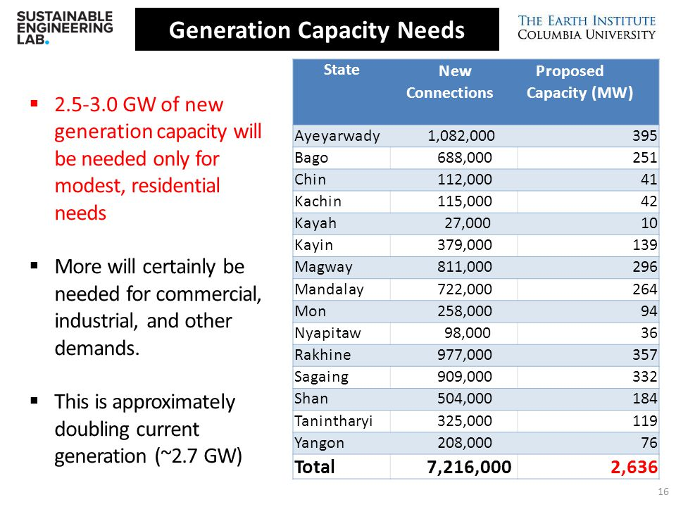Generation Capacity Needs Connections Capacity (MW)