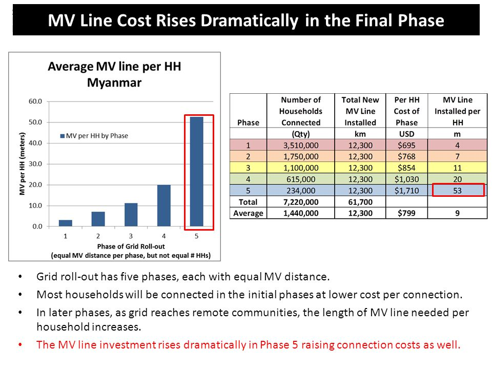 MV Line Cost Rises Dramatically in the Final Phase