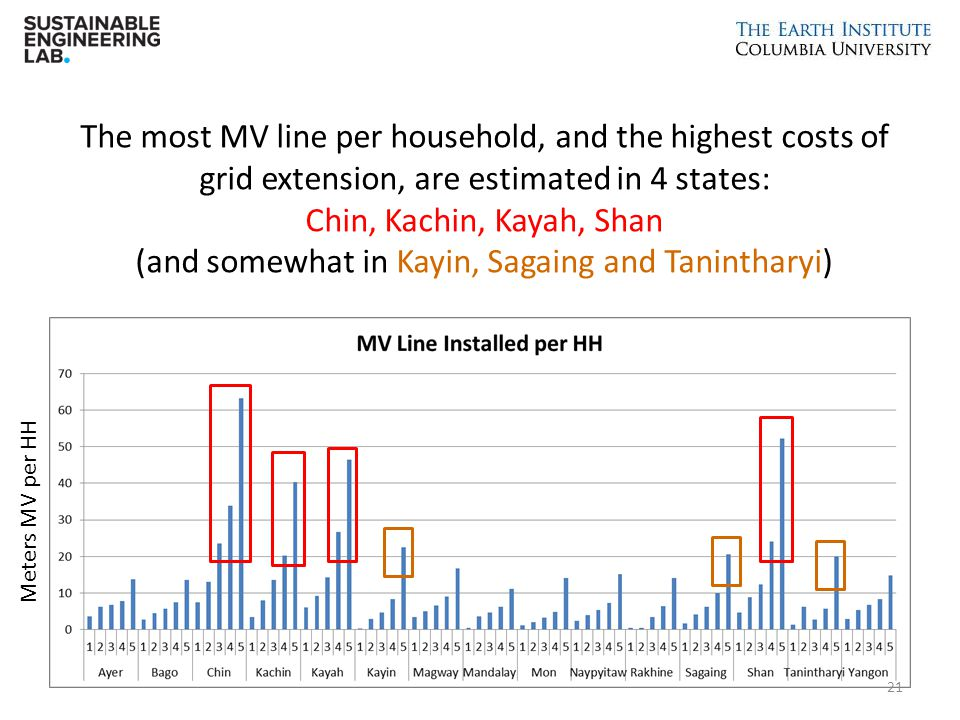 The most MV line per household, and the highest costs of grid extension, are estimated in 4 states: Chin, Kachin, Kayah, Shan (and somewhat in Kayin, Sagaing and Tanintharyi)
