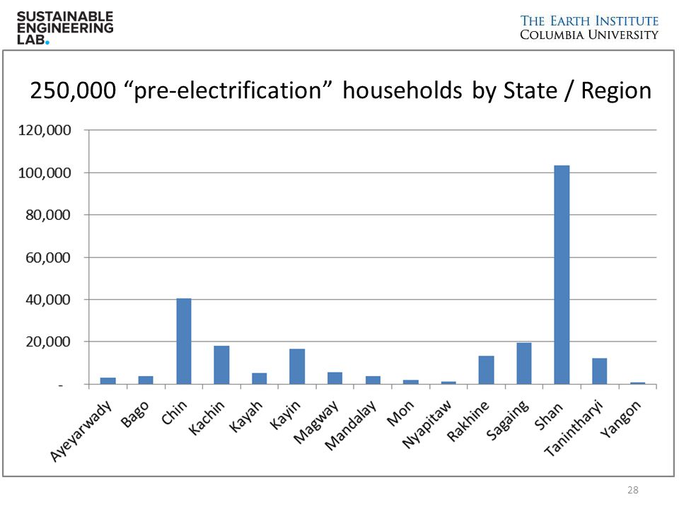 250,000 pre-electrification households by State / Region