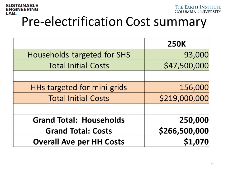 Pre-electrification Cost summary