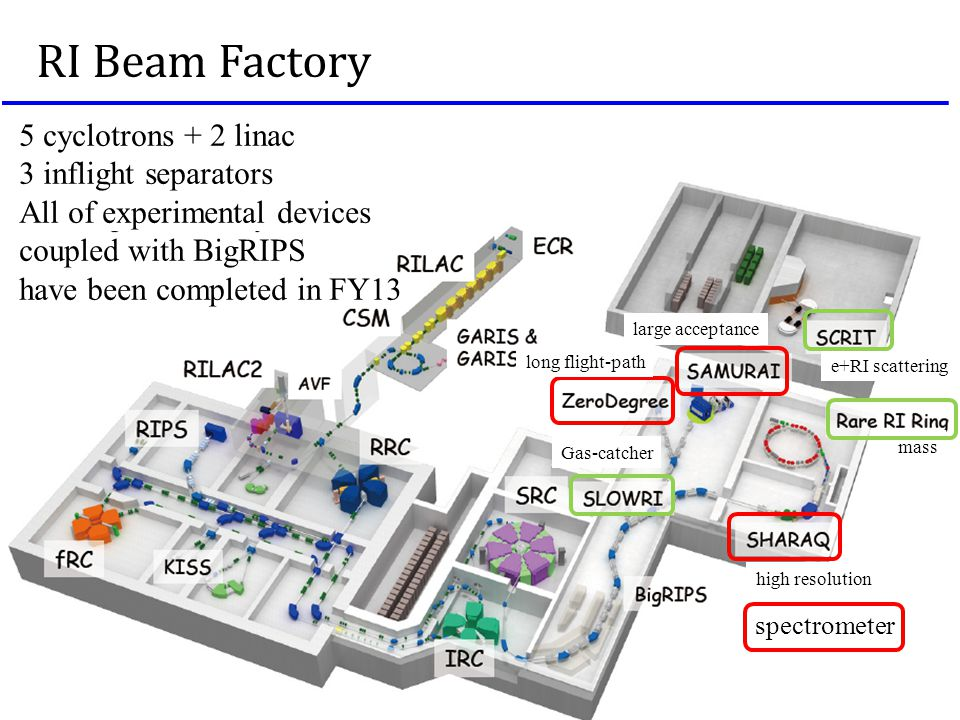 RI Beam Factory 5 cyclotrons + 2 linac 3 inflight separators