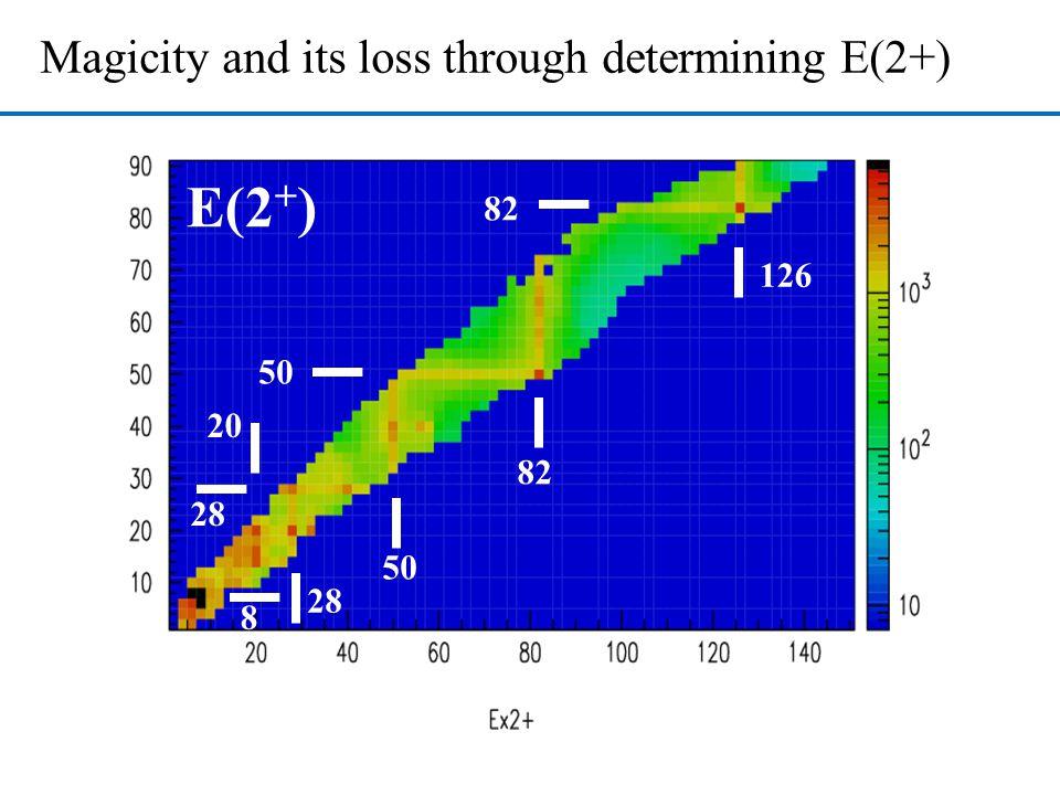 E(2+) Magicity and its loss through determining E(2+) 82 126 50 20 82