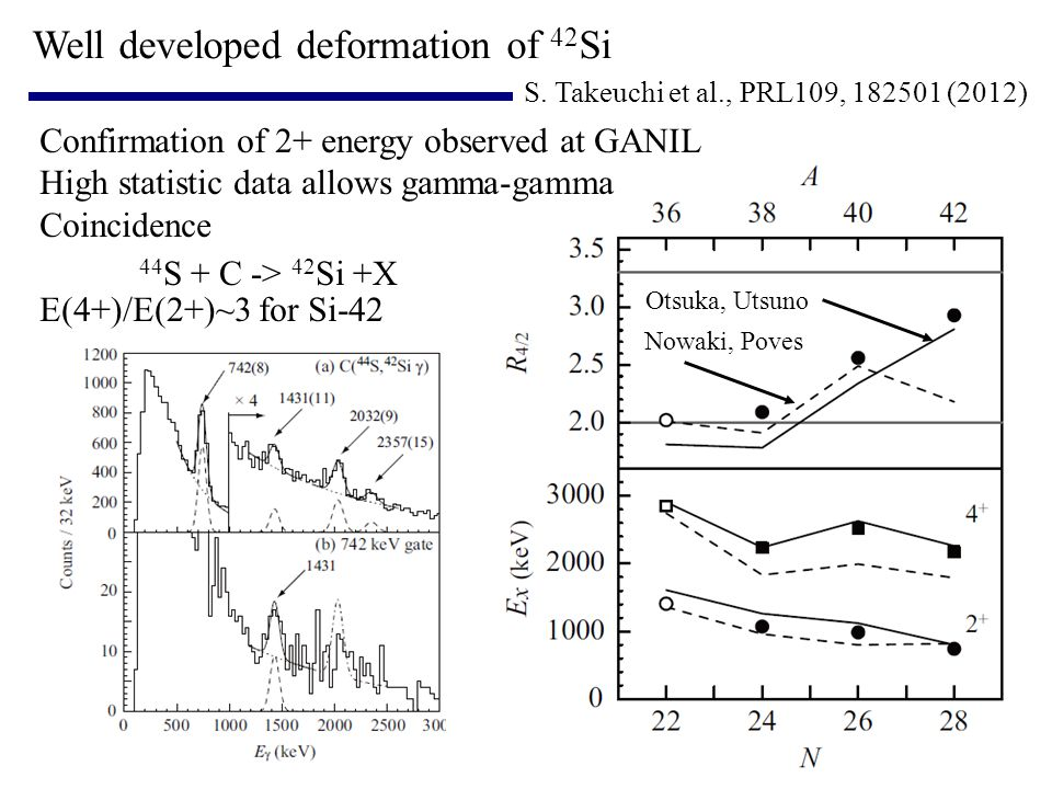 Well developed deformation of 42Si