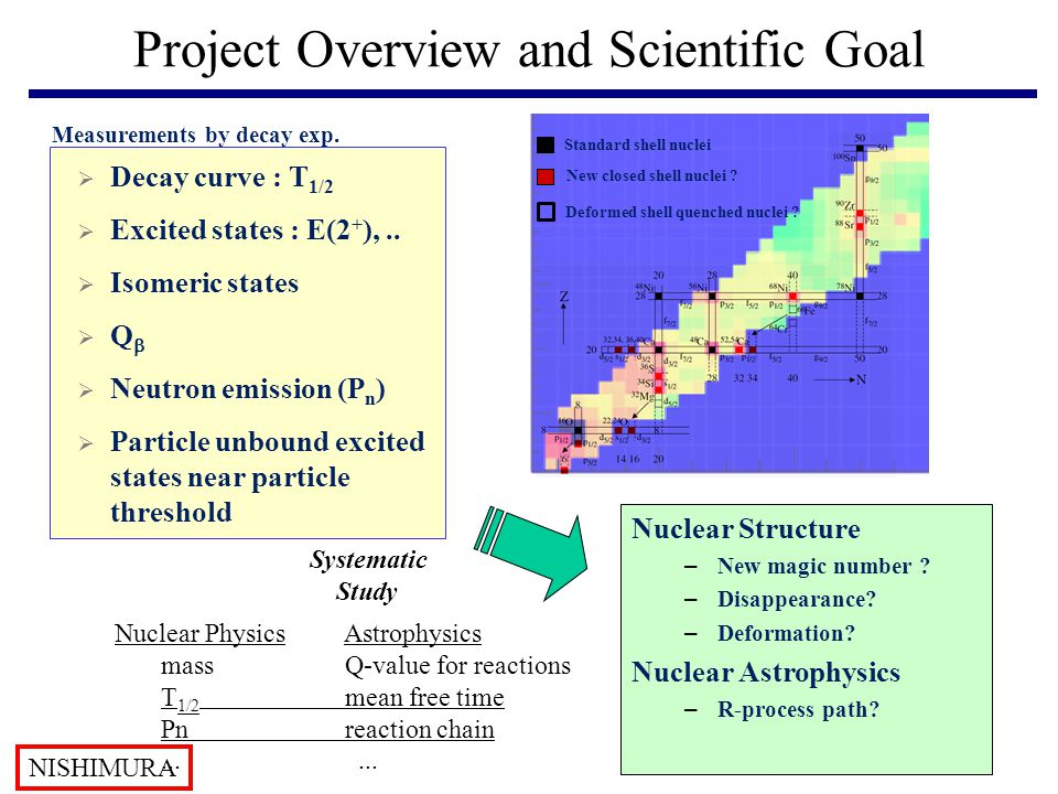 Project Overview and Scientific Goal