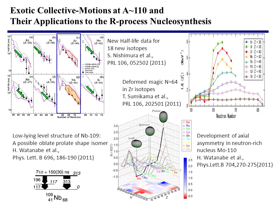Exotic Collective-Motions at A~110 and