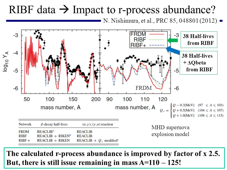 RIBF data  Impact to r-process abundance