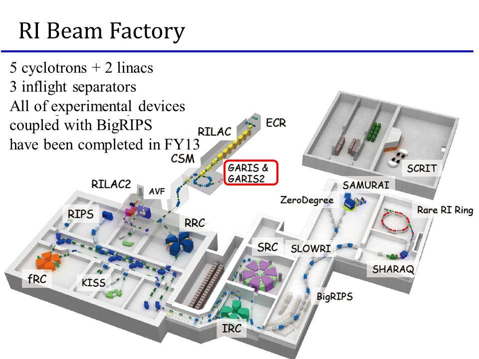 RI Beam Factory 5 cyclotrons + 2 linacs 3 inflight separators