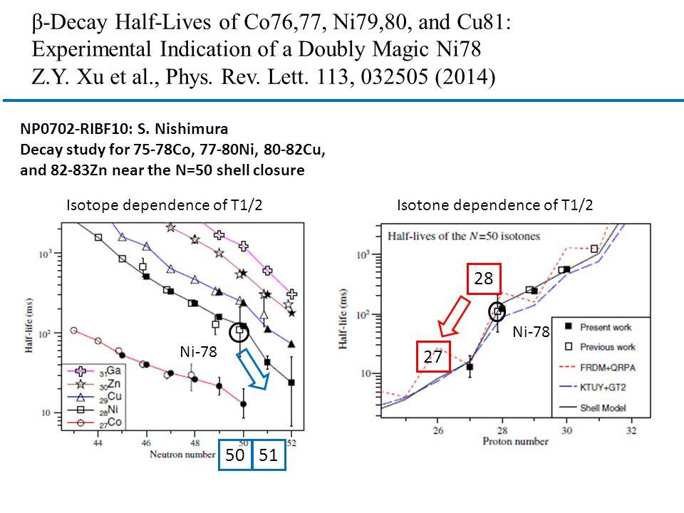 β-Decay Half-Lives of Co76,77, Ni79,80, and Cu81: