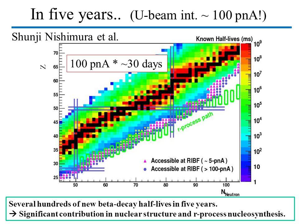 In five years.. (U-beam int. ~ 100 pnA!)
