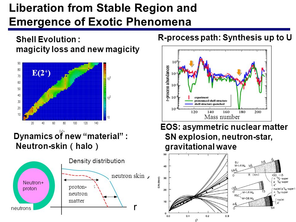 Liberation from Stable Region and Emergence of Exotic Phenomena