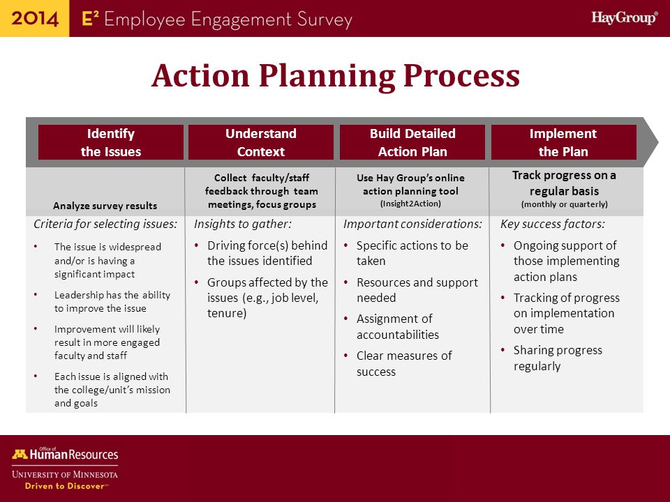 employee engagement plan Rethink your employee engagement strategy with this actionable article.