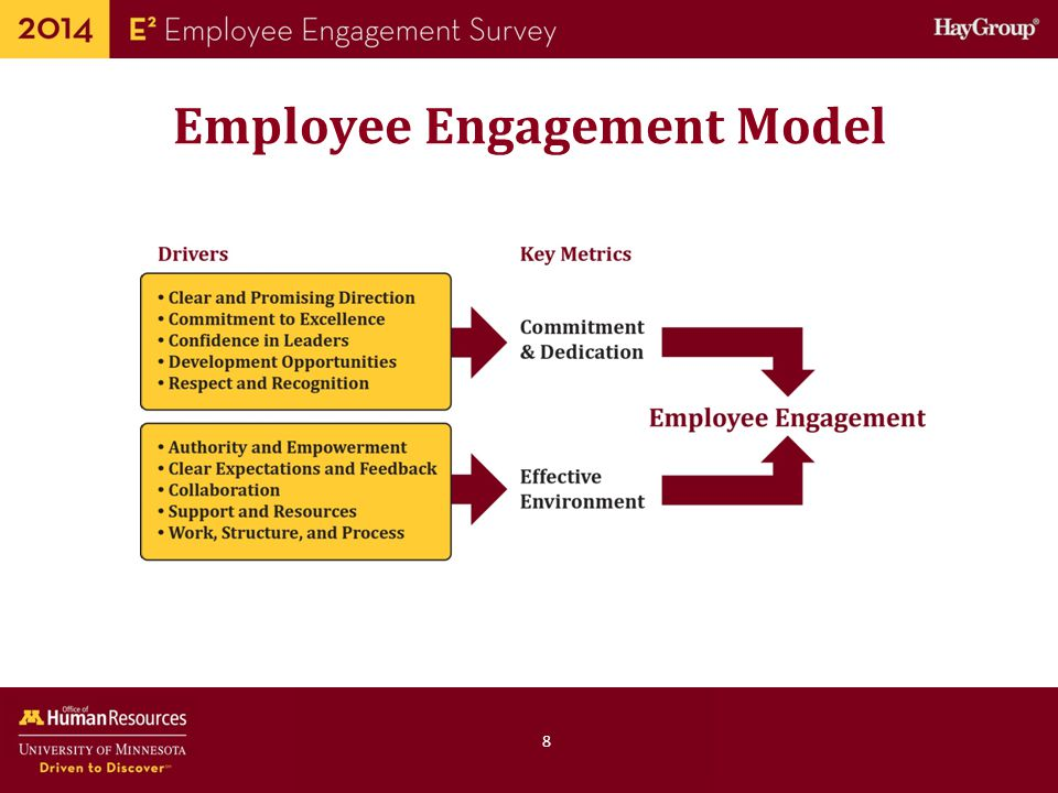 Employee Engagement Model