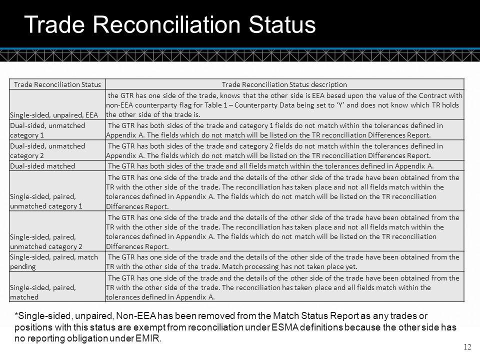 Trade Reconciliation Status