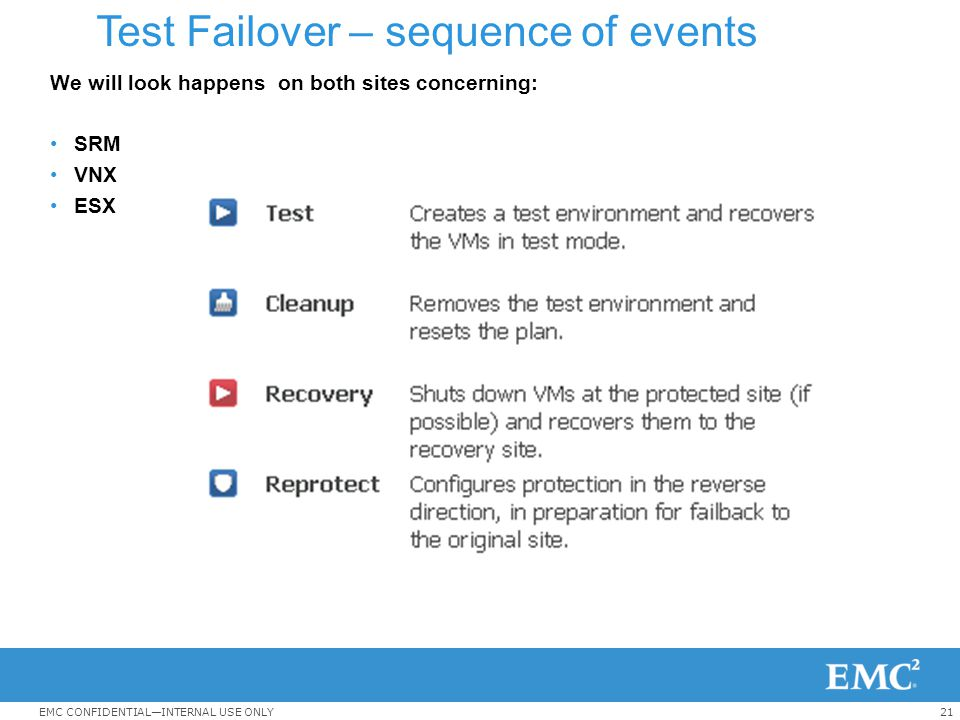 Test Failover – sequence of events