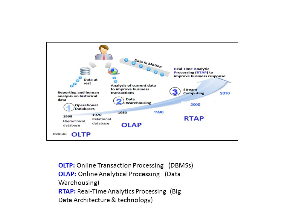 OLTP: Online Transaction Processing (DBMSs)