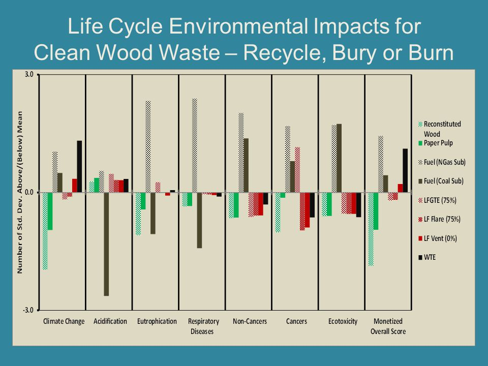 Life Cycle Environmental Impacts for Clean Wood Waste – Recycle, Bury or Burn
