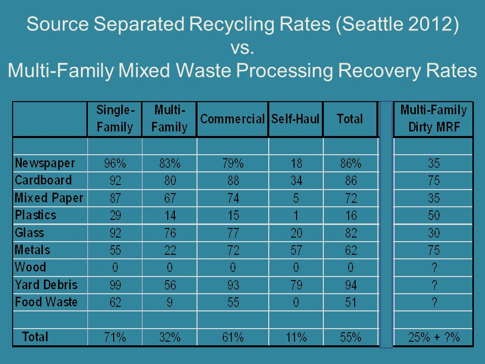 Source Separated Recycling Rates (Seattle 2012) vs