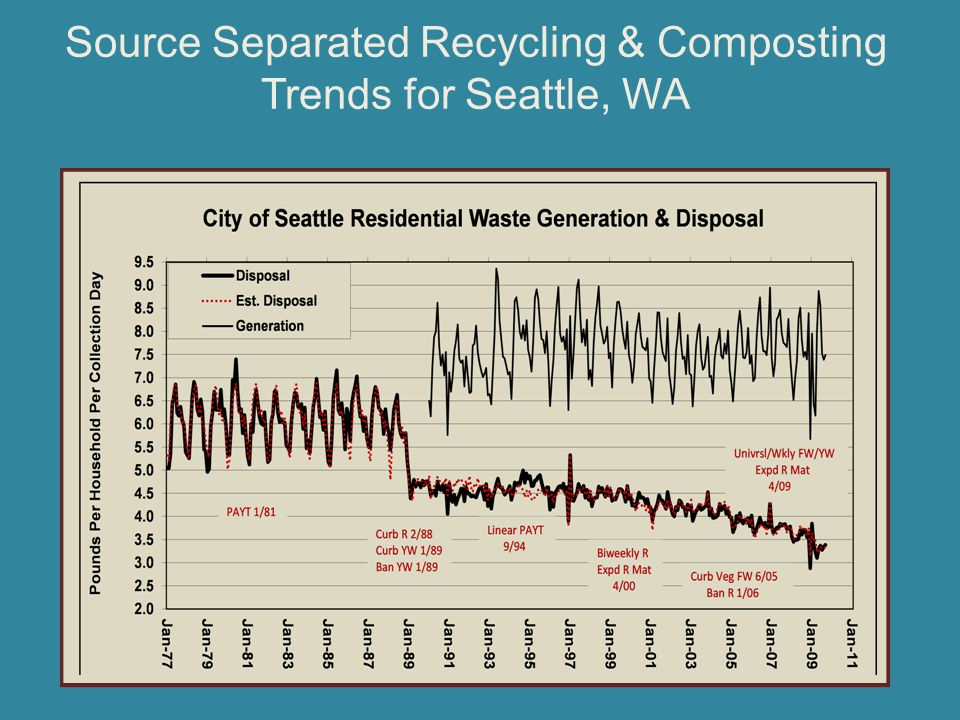 Source Separated Recycling & Composting