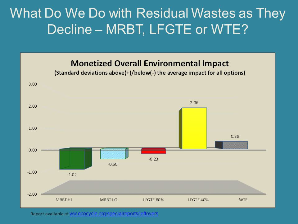 What Do We Do with Residual Wastes as They Decline – MRBT, LFGTE or WTE
